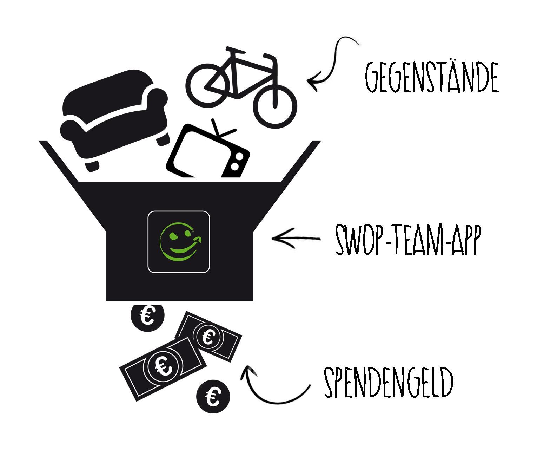 SWOP_Team_Grafik_Prinzip